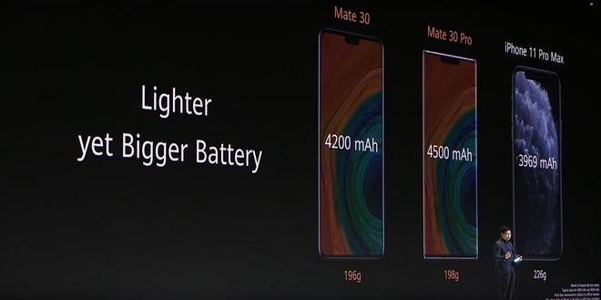 Huawei dìm hàng iPhone 11 Pro Max và Galaxy Note 10+ tại sự kiện ra mắt Mate 30 Pro như thế nào? - Ảnh 3.