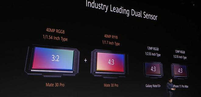 Huawei dìm hàng iPhone 11 Pro Max và Galaxy Note 10+ tại sự kiện ra mắt Mate 30 Pro như thế nào? - Ảnh 13.
