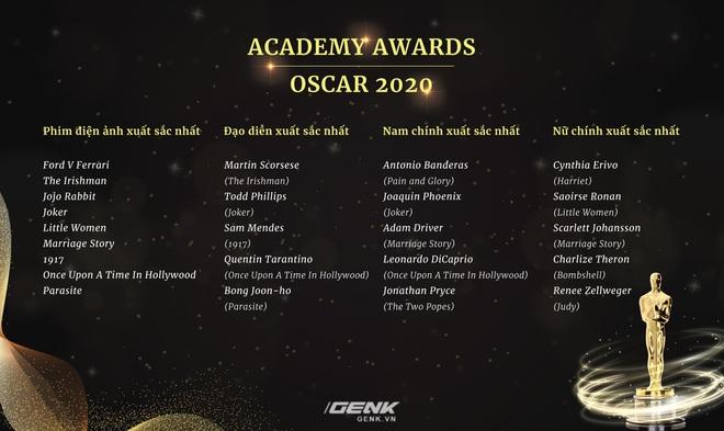 Danh sách đề cử Oscar 2020 chính thức lộ diện: Joker góp mặt trong 11 hạng mục, Avengers: Endgame thất bại ê chề - Ảnh 3.
