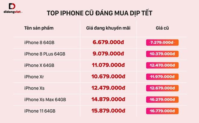 iPhone 8 Plus, iPhone X và loạt iPhone cũ đáng mua nhất dịp Tết - Ảnh 2.