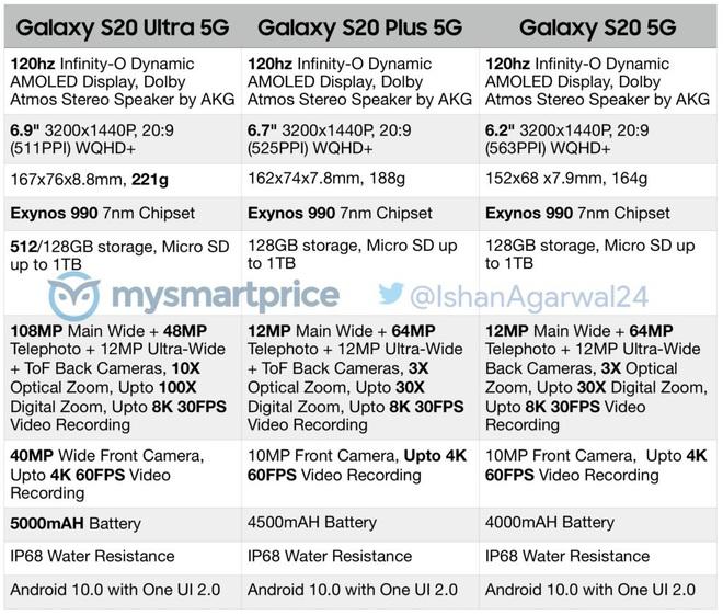 Galaxy S20, Galaxy S20 Plus và Galaxy S20 Ultra lộ cấu hình: Màn hình 120Hz, chip Exynos 990, bản Ultra có camera rất khủng - Ảnh 1.