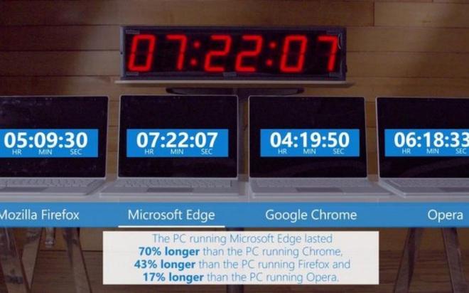 Google muốn mượn mánh tiết kiệm pin mà Microsoft đã mang lên Edge Chromium - Ảnh 1.