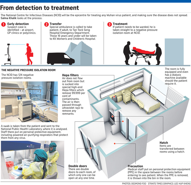 Cách ly tuyệt đối bệnh nhân nhiễm virus corona: Vận chuyển trong ống nhựa và hộp kim loại, thăm khám bằng robot - Ảnh 3.