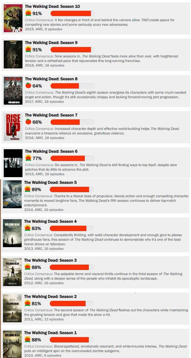 """Đang bị gán mác """"dead phim"""", nhờ đâu mà mùa mới The Walking Dead lại được chấm điểm cao nhất trong lịch sử của cả series? - Ảnh 2."""