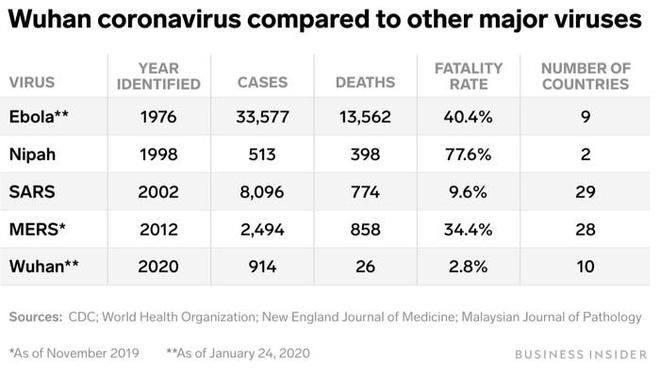 Không thể so sánh virus corona mới ngang với SARS: Đây là những điểm khác nhau cơ bản giữa hai dịch bệnh - Ảnh 13.