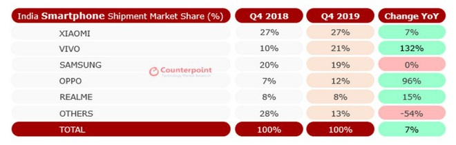 Counterpoint: Samsung đánh rơi vị trí thứ hai vào tay Vivo tại thị trường Ấn Độ trong Q4/2019 - Ảnh 2.