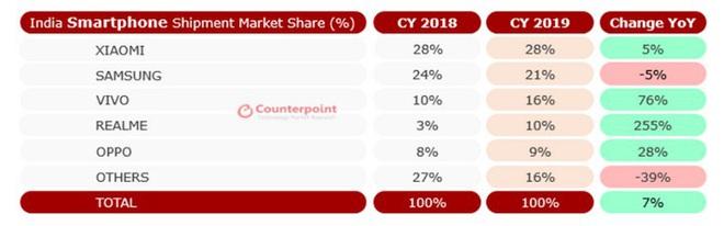 Counterpoint: Samsung đánh rơi vị trí thứ hai vào tay Vivo tại thị trường Ấn Độ trong Q4/2019 - Ảnh 4.