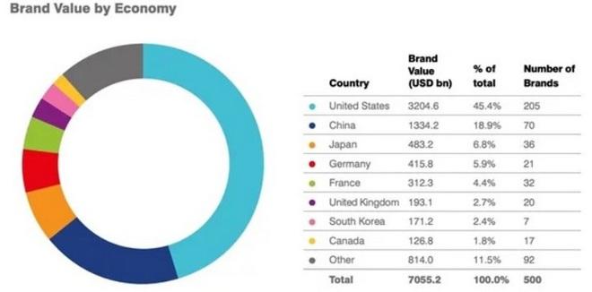 Brand Finance Global 500: Amazon tiếp tục trở thành thương hiệu giá trị nhất thế giới 3 năm liên tiếp - Ảnh 3.
