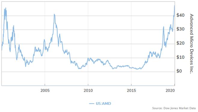 Cổ phiếu AMD tăng cao kỷ lục, phá vỡ mức đỉnh của bong bóng dot-com - Ảnh 1.