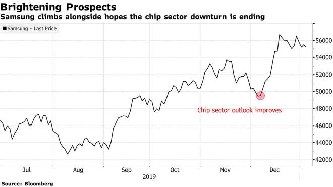 Samsung Q4/2019: Lợi nhuận giảm 34% nhưng vẫn cao hơn dự báo, triển vọng tích cực hơn trong năm 2020 - Ảnh 1.