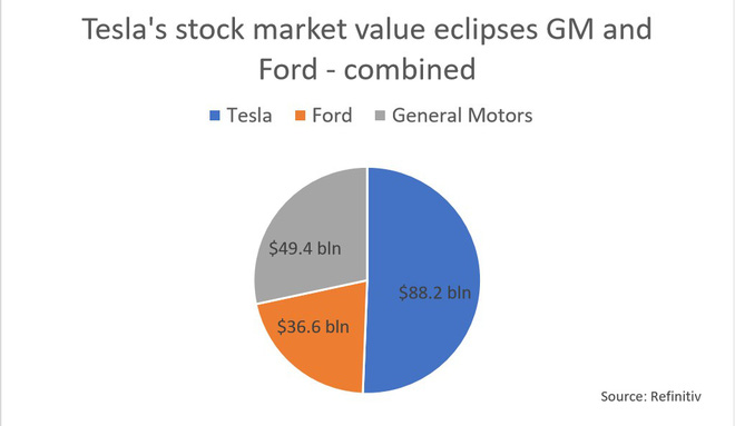 """Tesla trở thành nhà sản xuất ô tô có giá trị vốn hóa lớn nhất tại Mỹ, vượt mặt hai gã khổng lồ GM và Ford """"cộng lại"""" - Ảnh 2."""