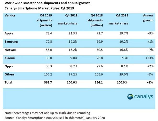Canalys: Samsung, Huawei, Apple dẫn đầu thị trường smartphone nhưng hãy dè chừng vì Xiaomi đang đuổi sát nút - Ảnh 2.