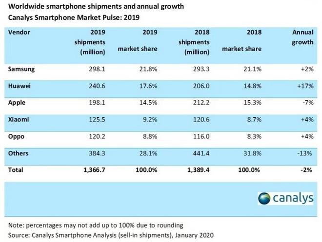 Canalys: Samsung, Huawei, Apple dẫn đầu thị trường smartphone nhưng hãy dè chừng vì Xiaomi đang đuổi sát nút - Ảnh 3.
