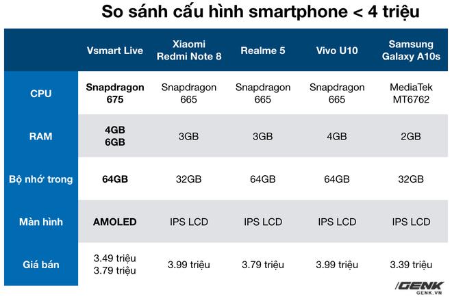 Có tiền mừng tuổi sau Tết, đây là smartphone giá rẻ tốt nhất mà học sinh/sinh viên nên sở hữu - Ảnh 6.