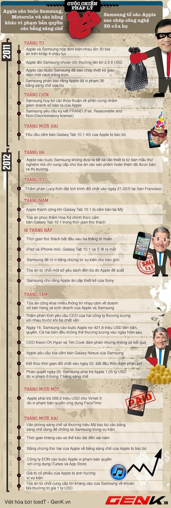 Nhìn lại cuộc chiến pháp lý giữa Apple và Samsung 1