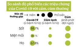 [Infographic] Tỷ lệ xuất hiện các triệu chứng của Covid-19 so với cảm cúm thông thường