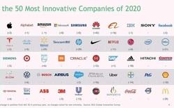 """Top 50 công ty sáng tạo nhất thế giới: Apple tiếp tục giữ """"ngôi vương"""", Huawei nhảy vọt 42 bậc"""
