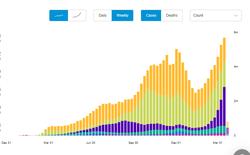 2 biểu đồ từ WHO cho thấy đại dịch COVID-19 đang đạt đỉnh kỷ lục mới