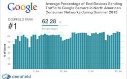 Google chiếm 25% lưu lượng Internet Bắc Mỹ