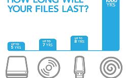 Đĩa Blu-ray M-DISC dung lượng 25 GB có tuổi thọ vĩnh cửu tới 1.000 năm