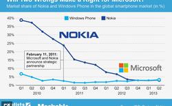 Nokia để mất 20% thị phần từ sau khi hợp tác với Microsoft