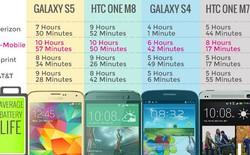 Thời lượng pin của smartphone có phụ thuộc vào nhà mạng?
