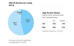 46% iDevice đã lên đời iOS 8