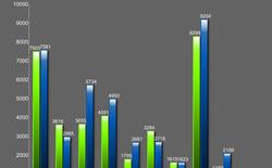 Điểm benchmark chip Exynos 5433 mạnh hơn cả Snapdragon 805