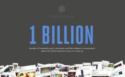 World Cup 2014: Xác lập kỷ lục 1 tỷ lượt tương tác trên Facebook