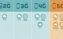 Nhớ giữ túi tiền cho kĩ khi chào đón 5G!