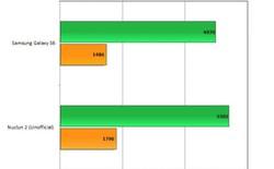 LG chuẩn bị tung chip Nuclun thế hệ thứ hai, nhanh hơn cả Exynos 7420?