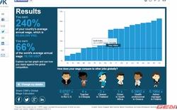 Thu nhập của bạn đứng ở vị trí nào so với bình quân thế giới?