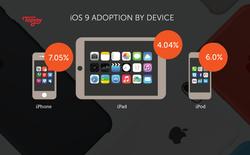 iOS 9 không hấp dẫn người dùng bằng iOS 7, nhưng vẫn hơn Android