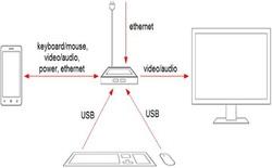 Tính năng Continuum của Microsolft đòi hỏi chip Snapdragon 808 trở lên