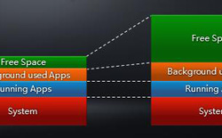 RAM 4GB trên ZenFone 2 – Liệu có thừa?