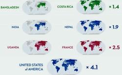 Nếu tất cả đều sống như người Mỹ thì phải cần tới... 4 Trái Đất mới đủ