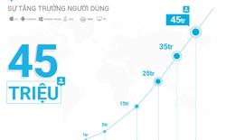 Zalo đạt 45 triệu người dùng, phát huy thế mạnh tương tác trên di động