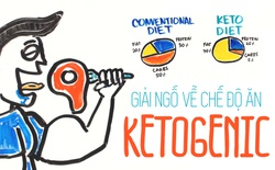 Người dùng Google không thể ngừng tìm kiếm về Ketogenic. Chế độ ăn này là gì vậy?