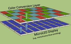 Công nghệ màn hình Micro LED còn 500 ngày phát triển nếu muốn cạnh tranh với OLED