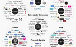 7 tập đoàn chi phối hầu như toàn bộ ngành công nghiệp làm đẹp trên thế giới