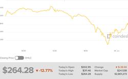 Đồng tiền Ethereum giảm tới 20% giá trị sau một tin đồn thất thiệt
