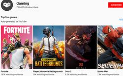 Nội dung game trên YouTube có 200 triệu người xem mỗi ngày, hơn 50 tỷ giờ xem trong năm 2018