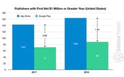 164 nhà phát triển App Store đã có 1 triệu USD đầu tiên trong năm 2018, Google Play có 88 người