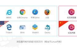 """Trình duyệt web """"cây nhà lá vườn"""" đầu tiên tại Trung Quốc hóa ra là bản sao của Chrome"""
