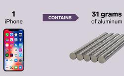 Từ đường viên cho tới iPhone, đây là lượng nguyên liệu thô để tạo ra 9 sản phẩm quen thuộc
