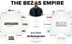 'Làm ngược' - tuyệt chiêu biến Amazon thành công ty trăm tỷ USD, nếu làm theo bạn cũng sẽ đạt được thành công vang dội