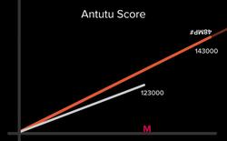 Xiaomi chê smartphone Samsung điểm benchmark thấp hơn của mình