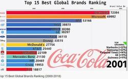 """Vị trí công ty có doanh thu """"khủng"""" nhất tại Mỹ thay đổi ra sao trong 20 năm?"""