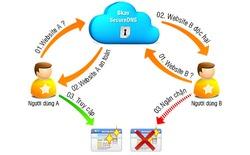 Bkav ra mắt dịch vụ miễn phí Secure DNS bảo vệ truy cập web