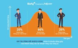 Chìa khóa công nghệ giúp doanh nghiệp giữ chân khách hàng